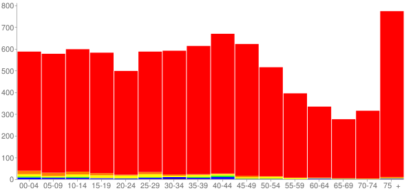 Graph: Population by Age and Race, 2000 Census - Bryan, Ohio - Census Viewer