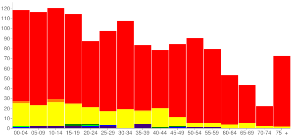Graph: Population by Age and Race, 2010 Census - Coalville, Utah - Census Viewer