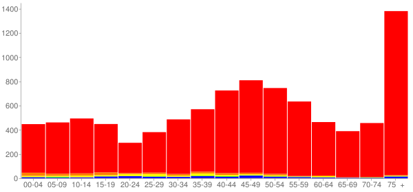 Graph: Population by Age and Race, 2000 Census - Sonoma, California - Census Viewer