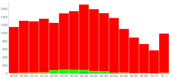 Graph: Population by Age and Race, 2000 Census - Morgan County, Tennessee - Census Viewer