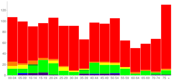 Graph: Population by Age and Race, 2010 Census - Wolfe City, Texas - Census Viewer