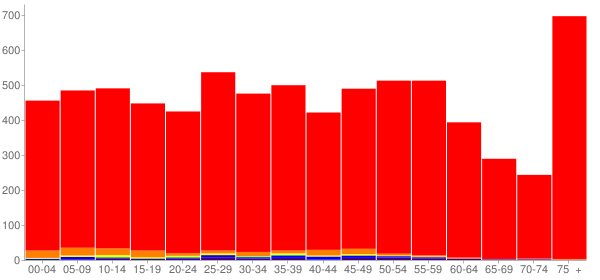 Graph: Population by Age and Race, 2010 Census - Sandpoint, Idaho - Census Viewer