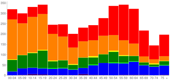 Graph: Population by Age and Race, 2010 Census - Hawaiian Beaches, Hawaii - Census Viewer