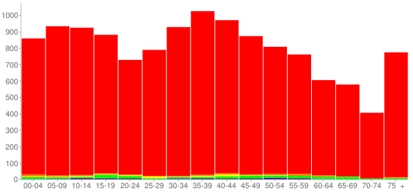 Graph: Population by Age and Race, 2000 Census - Cannon County, Tennessee - Census Viewer