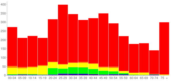 Graph: Population by Age and Race, 2010 Census - Burlington, Colorado - Census Viewer