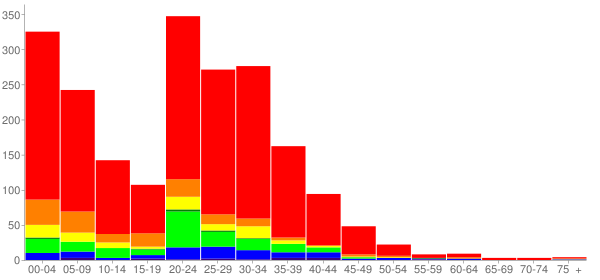 Graph: Population by Age and Race, 2010 Census - Edwards Air Force Base, California - Census Viewer