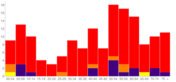 Graph: Population by Age and Race, 2010 Census - St. Louis, Oklahoma - Census Viewer