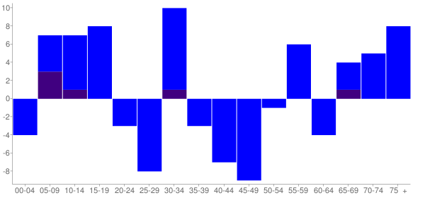 Graph: Change in Population between 2000 and 2010, by Age and Hispanic or Latino Origin - Smithfield, Illinois - Census Viewer