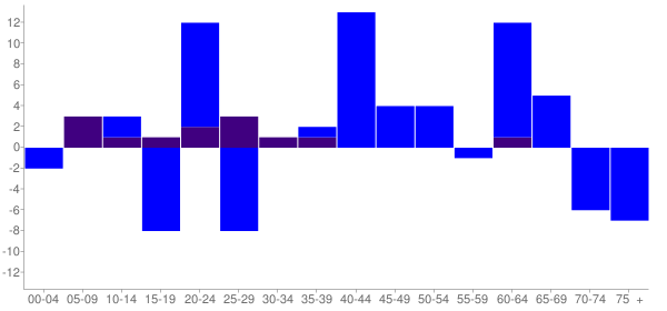 Graph: Change in Population between 2000 and 2010, by Age and Hispanic or Latino Origin - Saint David, Illinois - Census Viewer
