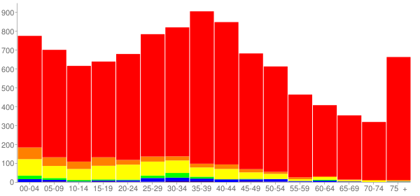 Graph: Population by Age and Race, 2000 Census - Lyons, Illinois - Census Viewer