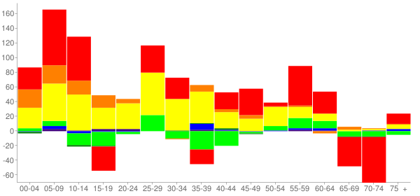 Graph: Change in Population between 2000 and 2010, by Age and Race - Oxford, Pennsylvania - Census Viewer