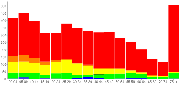 Graph: Population by Age and Race, 2010 Census - Oxford, Pennsylvania - Census Viewer