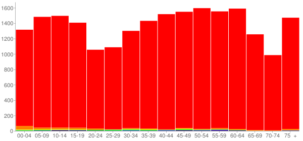 Graph: Population by Age and Race, 2010 Census - Overton County, Tennessee - Census Viewer