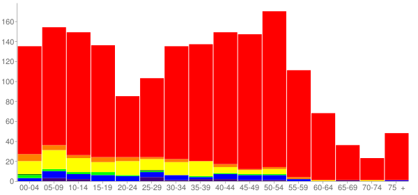 Graph: Population by Age and Race, 2010 Census - Carnation, Washington - Census Viewer