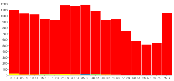 Graph: Population by Age and Race, 2000 Census - Greenfield, Indiana - Census Viewer