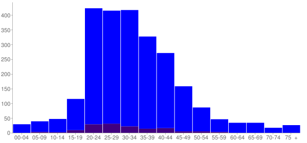 Graph: Population by Age and Hispanic or Latino Origin, 2000 Census - Irving, Illinois - Census Viewer