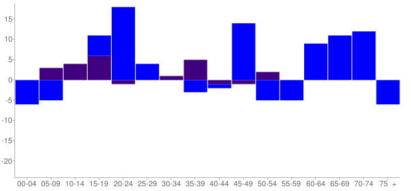 Graph: Change in Population between 2000 and 2010, by Age and Hispanic or Latino Origin - Tampico, Illinois - Census Viewer