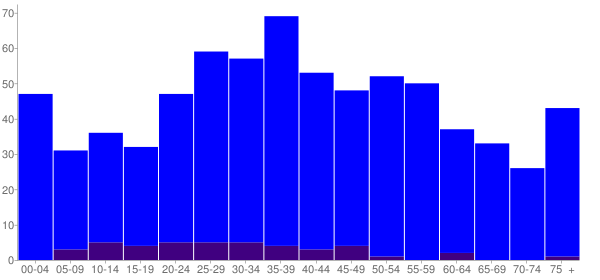 Graph: Population by Age and Hispanic or Latino Origin, 2000 Census - Pioche, Nevada - Census Viewer