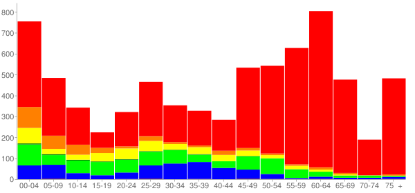 Graph: Change in Population between 2000 and 2010, by Age and Race - Florence, Kentucky - Census Viewer