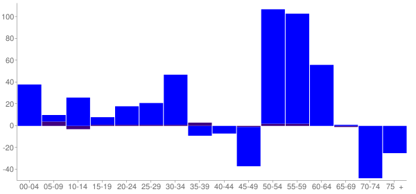 Graph: Change in Population between 2000 and 2010, by Age and Hispanic or Latino Origin - New Lexington, Ohio - Census Viewer