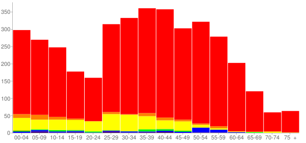 Graph: Population by Age and Race, 2010 Census - Basalt, Colorado - Census Viewer