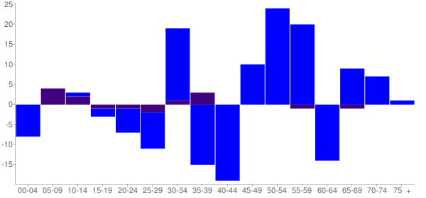 Graph: Change in Population between 2000 and 2010, by Age and Hispanic or Latino Origin - Annawan, Illinois - Census Viewer