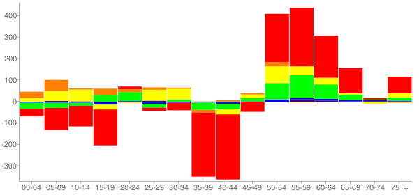 Graph: Change in Population between 2000 and 2010, by Age and Race - Angleton, Texas - Census Viewer