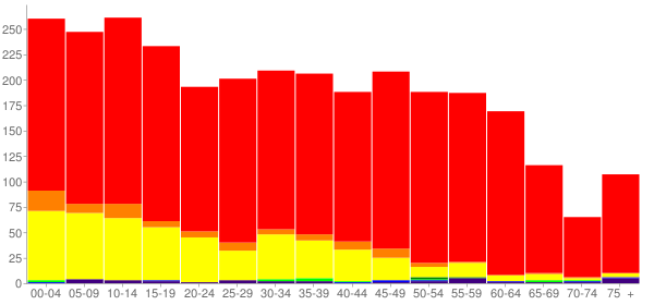 Graph: Population by Age and Race, 2010 Census - Benton City, Washington - Census Viewer