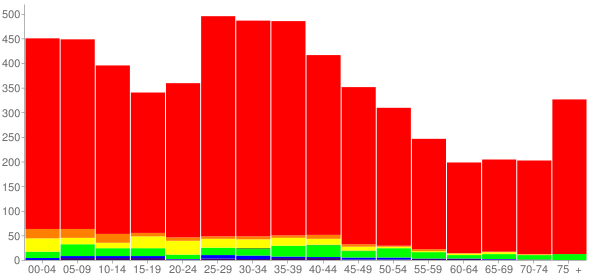 Graph: Population by Age and Race, 2000 Census - South Beloit, Illinois - Census Viewer