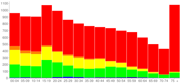 Graph: Population by Age and Race, 2010 Census - Athens, Texas - Census Viewer