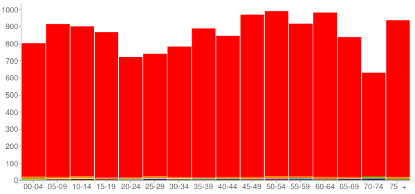 Graph: Population by Age and Race, 2010 Census - Grundy County, Tennessee - Census Viewer