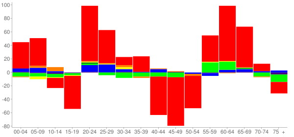 Graph: Change in Population between 2000 and 2010, by Age and Race - Lewisburg, West Virginia - Census Viewer