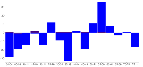 Graph: Change in Population between 2000 and 2010, by Age and Hispanic or Latino Origin - Convent, Louisiana - Census Viewer