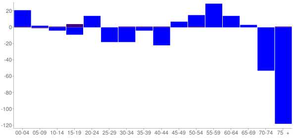 Graph: Change in Population between 2000 and 2010, by Age and Hispanic or Latino Origin - Nokomis, Illinois - Census Viewer