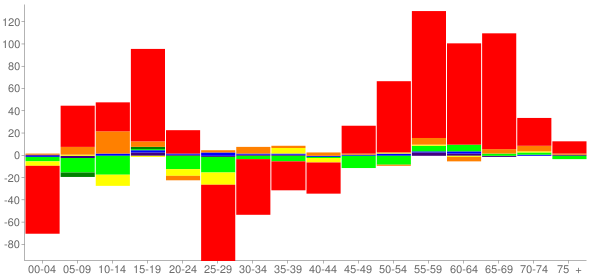 Graph: Change in Population between 2000 and 2010, by Age and Race - Houston County, Tennessee - Census Viewer