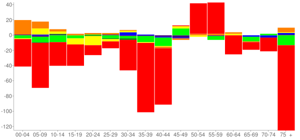 Graph: Change in Population between 2000 and 2010, by Age and Race - Louisiana, Missouri - Census Viewer