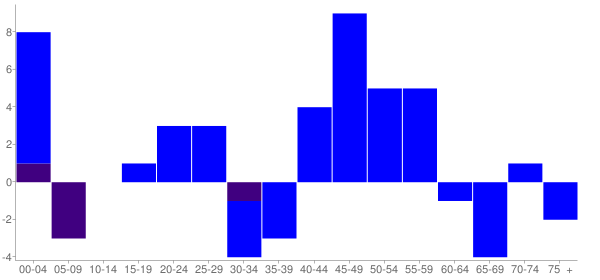 Graph: Change in Population between 2000 and 2010, by Age and Hispanic or Latino Origin - Cowlington, Oklahoma - Census Viewer