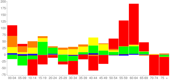 Graph: Change in Population between 2000 and 2010, by Age and Race - Lincolnton, North Carolina - Census Viewer