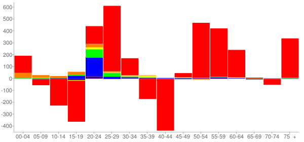 Graph: Change in Population between 2000 and 2010, by Age and Race - Dickinson, North Dakota - Census Viewer
