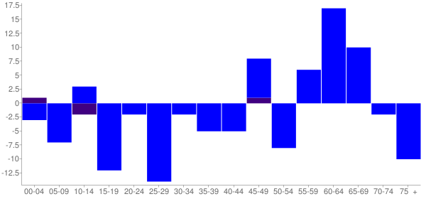 Graph: Change in Population between 2000 and 2010, by Age and Hispanic or Latino Origin - Bonnie, Illinois - Census Viewer