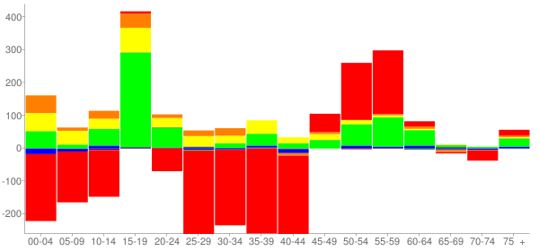 Graph: Change in Population between 2000 and 2010, by Age and Race - Rantoul, Illinois - Census Viewer