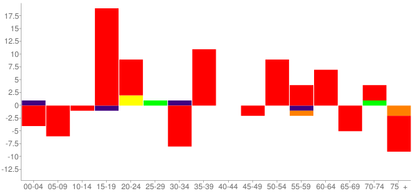 Graph: Change in Population between 2000 and 2010, by Age and Race - Waltonville, Illinois - Census Viewer