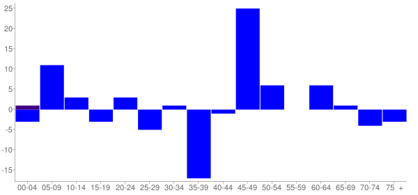 Graph: Change in Population between 2000 and 2010, by Age and Hispanic or Latino Origin - Waggoner, Illinois - Census Viewer