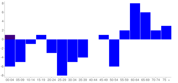 Graph: Change in Population between 2000 and 2010, by Age and Hispanic or Latino Origin - Topeka, Illinois - Census Viewer