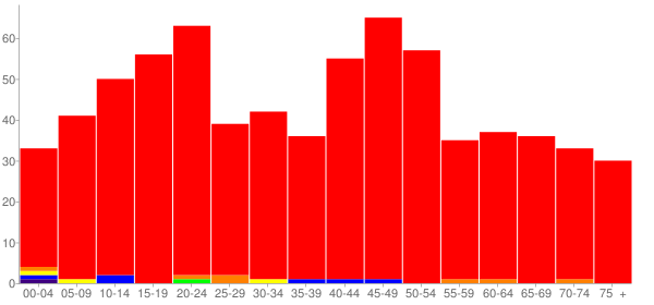 Graph: Population by Age and Race, 2010 Census - Millville, Ohio - Census Viewer