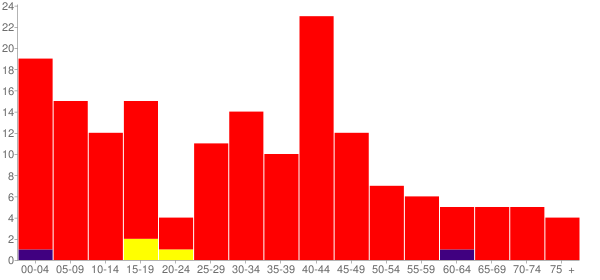 Graph: Population by Age and Race, 2000 Census - Kappa, Illinois - Census Viewer