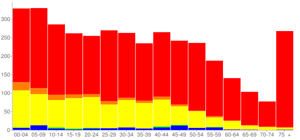 Graph: Population by Age and Race, 2010 Census - West Liberty, Iowa - Census Viewer