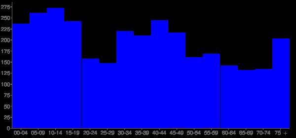 Graph: Population by Age and Hispanic or Latino Origin, 2000 Census - Hanson County, South Dakota - Census Viewer