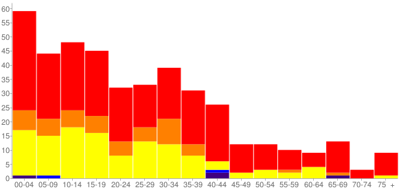 Graph: Population by Age and Race, 2000 Census - Mesa, Washington - Census Viewer