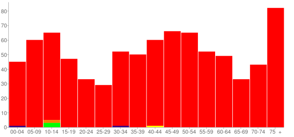 Graph: Population by Age and Race, 2010 Census - Alexis, Illinois - Census Viewer